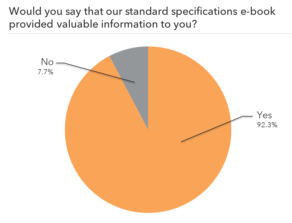 Standard Specifications Social Proof Chart